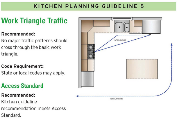 kitchen design guidelines work triangle 14 kitchen design guidelines illustrated 2 home run 697