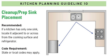 Kitchen Sink Layout in Relation to Work Triangle