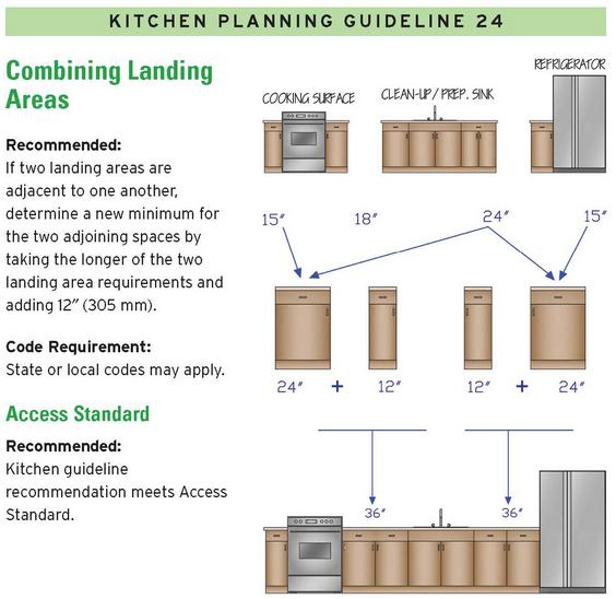 14 Kitchen Design Guidelines, Illustrated (#7)