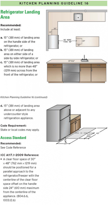 Kitchen Layout Fridge Placement