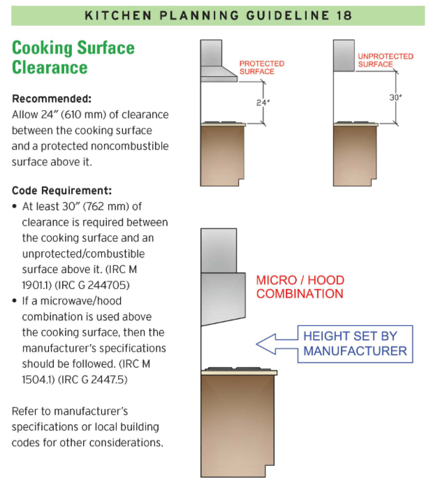 cooking surface clearance design kitchen