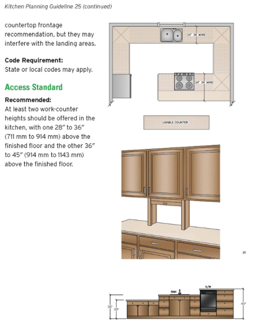 Design Guideline Kitchen Counter Space Planning